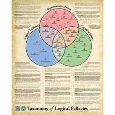 Poster: Taxonomy of Logical Fallacies